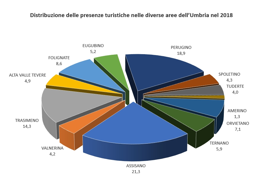 Statistiche turismo 2018 - Regione Umbria