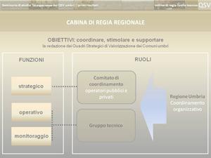 Cabina di regia regione umbria for Cabina di 300 piedi quadrati